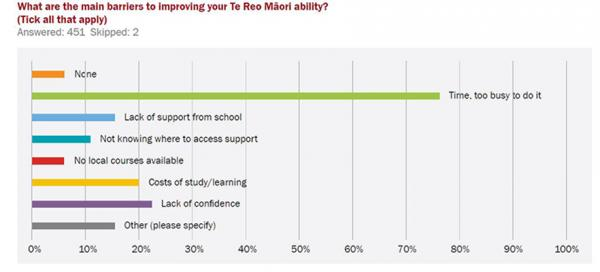Te reo ability graph PPTANews Sept Oct 2017
